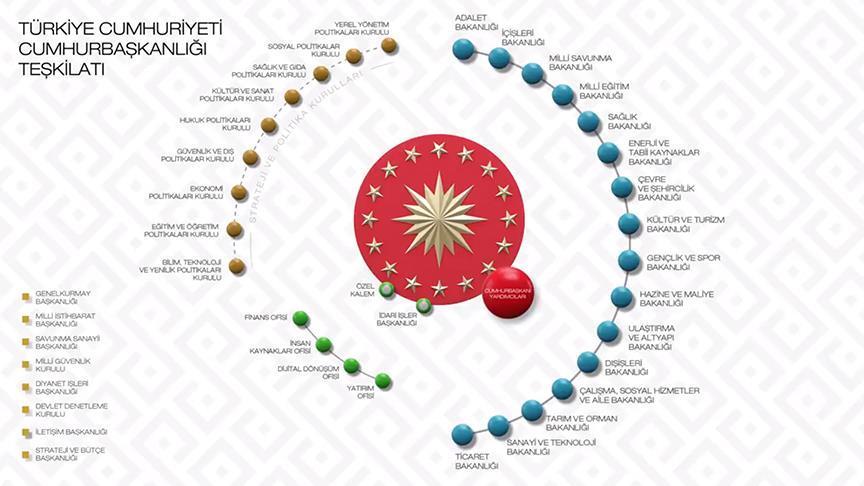 Erdoğan kabineyi 9 Temmuz'da açıklayacak
